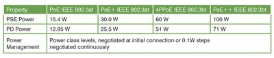 Table 1: Power over Ethernet power levels.