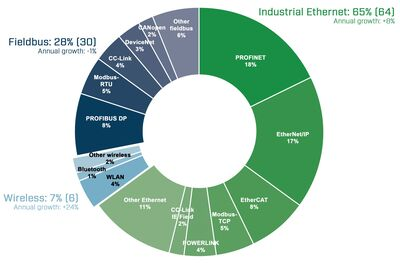 Market shares in 2021 according to HMS Networks – fieldbus, industrial Ethernet and wireless.