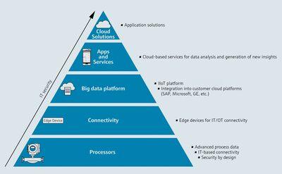 Digital service program for IIoT applications.