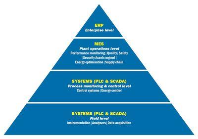 Figure 1: The automation pyramid.
