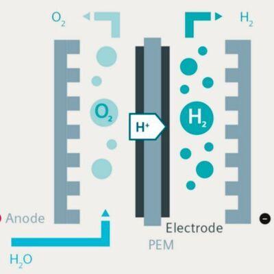 PEM Electrolysis (Source: Siemens Energy)