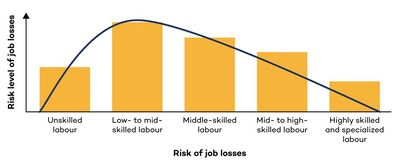 Risk of job loss from new mining technology (Source: IGF)