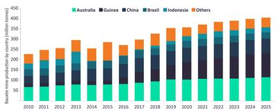 Bauxite mine production by country (millions of tonnes). Source: GlobalData