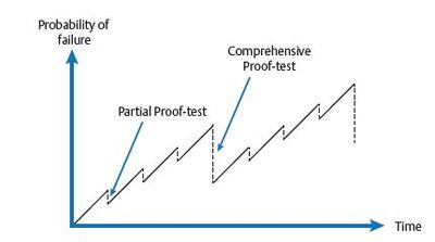 Figure 1: The effect on probability of failure after carrying out a comprehensive (full) proof test and a partial proof test.