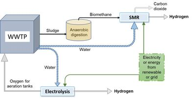 Pathways for hydrogen production.